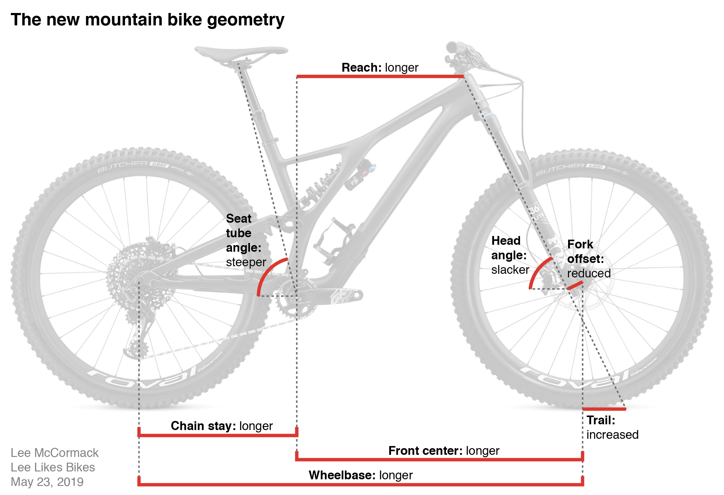 198cac89c50 Here are some aspects of the New Geometry, as seen on the Stumpy EVO: